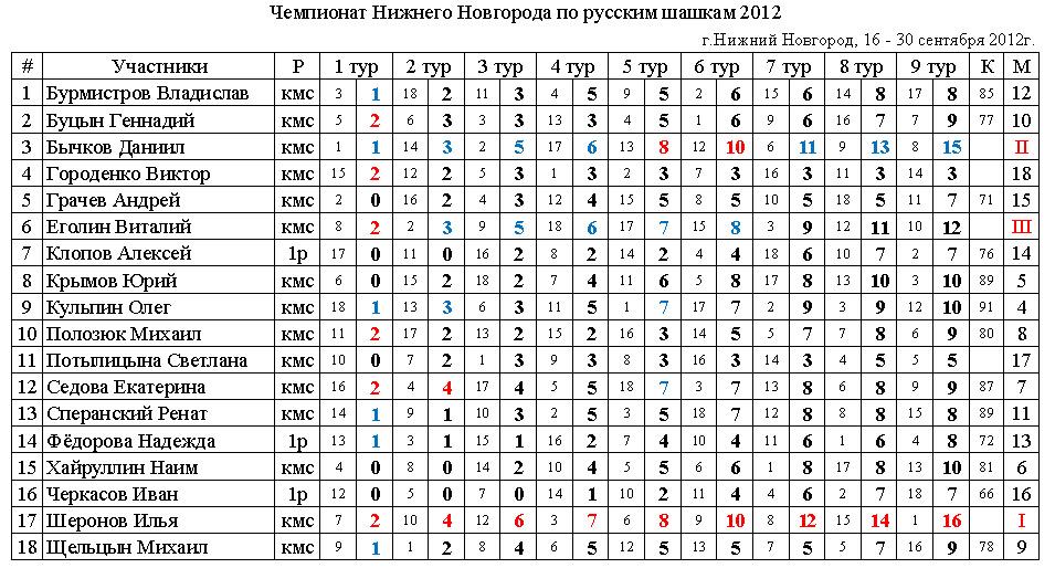 Чемпионат Нижнего Новгорода по русским шашкам среди мужчин 2012