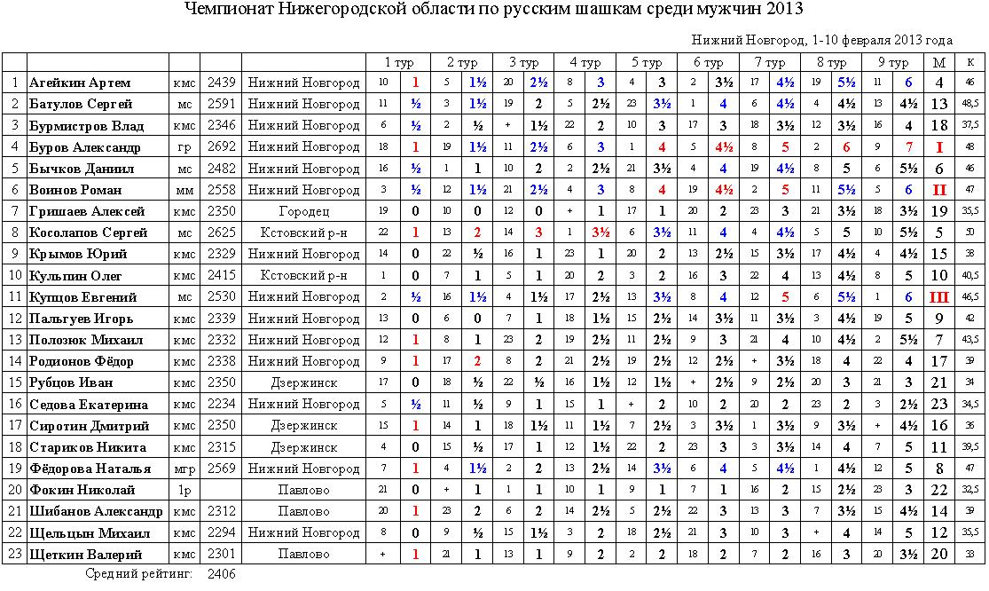 Чемпионат Нижегородской области по русским шашкам среди мужчин 2013