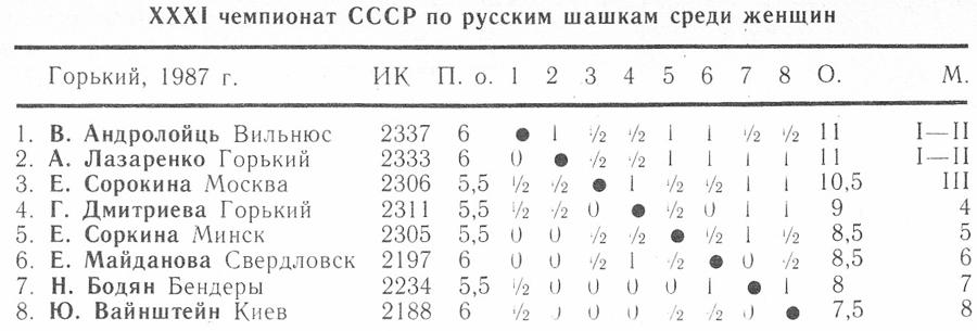31 чемпионат ссср по русским шашкам среди женщин