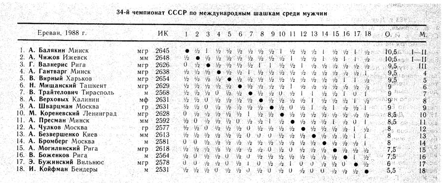 34 чемпионат СССР по международным шашкам среди мужчин