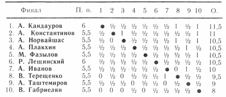 47 чемпионат СССР по русским шашкам, Самарканд 1987