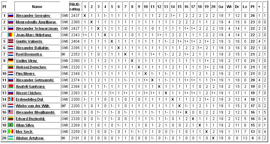 чемпионат мира по международным шашкам , голландия 2011